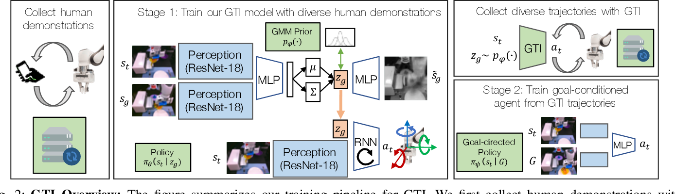 Figure 2 for Learning to Generalize Across Long-Horizon Tasks from Human Demonstrations