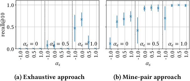 Figure 3 for Redescription Model Mining