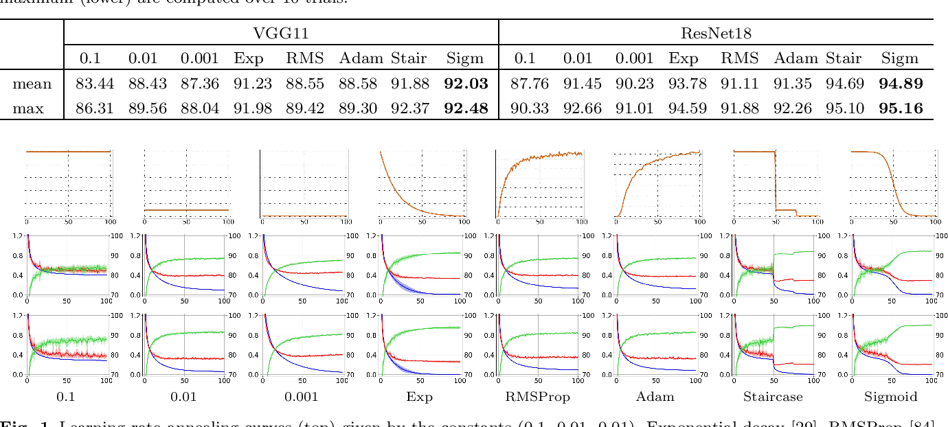 Figure 1 for Stochastic batch size for adaptive regularization in deep network optimization