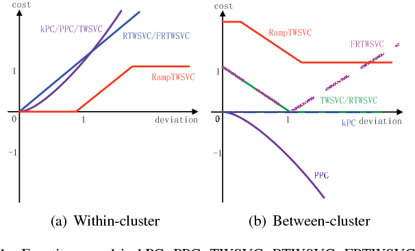 Figure 1 for Ramp-based Twin Support Vector Clustering
