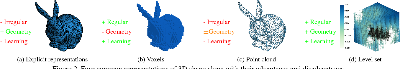 Figure 3 for Deep Level Sets: Implicit Surface Representations for 3D Shape Inference