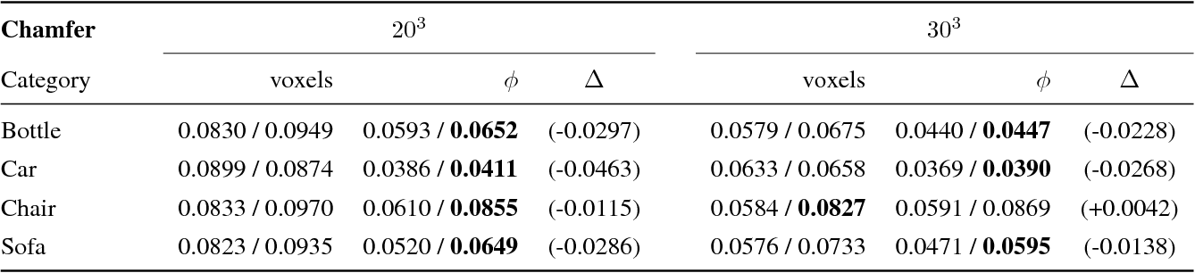 Figure 4 for Deep Level Sets: Implicit Surface Representations for 3D Shape Inference