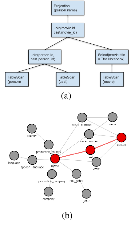 Figure 1 for A Methodology for Creating Question Answering Corpora Using Inverse Data Annotation