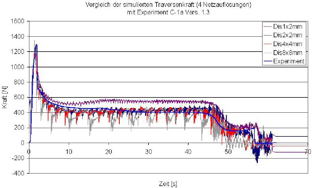 Migration of Crash Simulation Software at BMW - Semantic Scholar