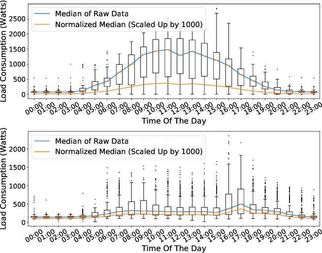 Figure 1 for Validating Clustering Frameworks for Electric Load Demand Profiles