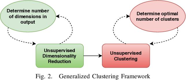 Figure 2 for Validating Clustering Frameworks for Electric Load Demand Profiles