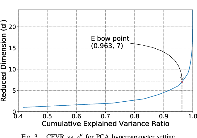 Figure 3 for Validating Clustering Frameworks for Electric Load Demand Profiles