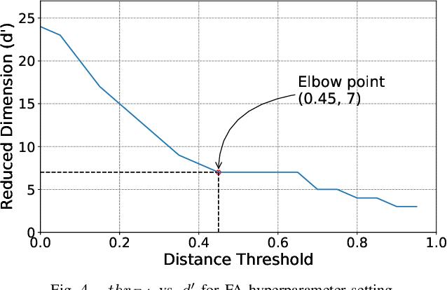 Figure 4 for Validating Clustering Frameworks for Electric Load Demand Profiles