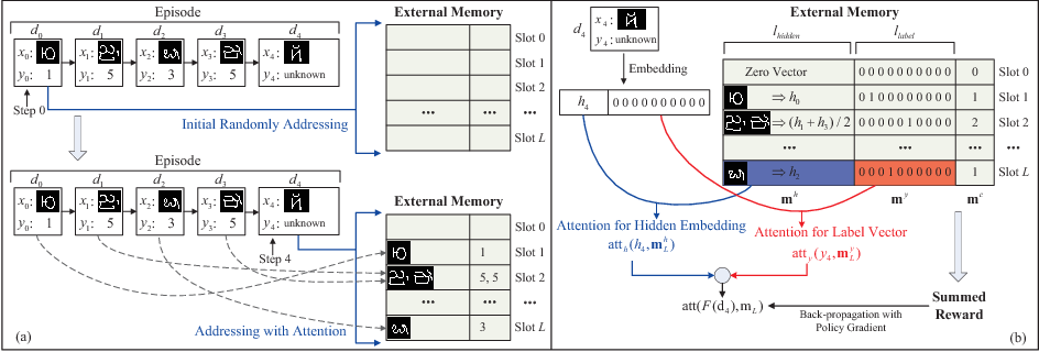 Figure 1 for Concept Learning through Deep Reinforcement Learning with Memory-Augmented Neural Networks