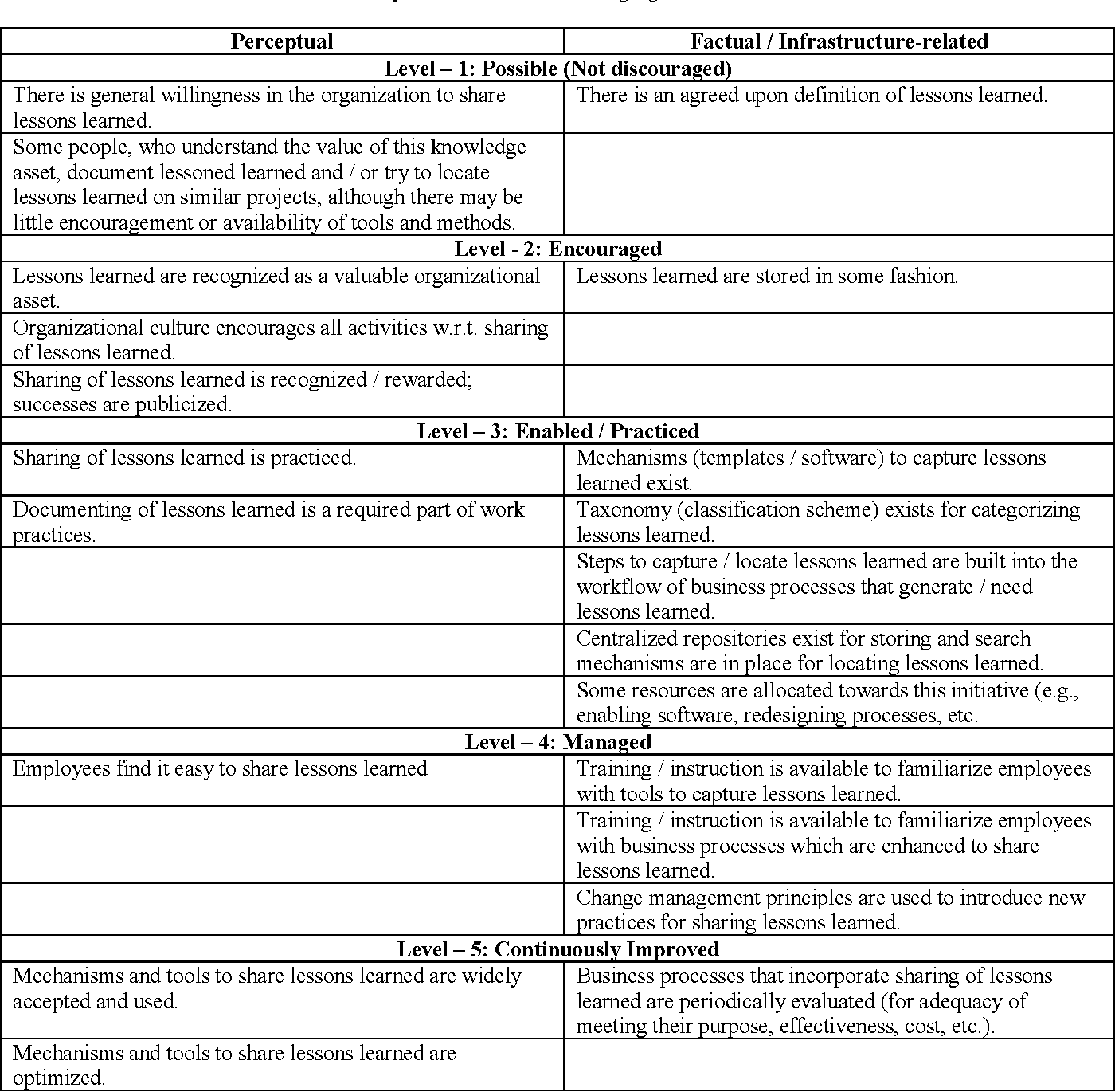 Organizational Self Assessment of Knowledge Management Maturity ...