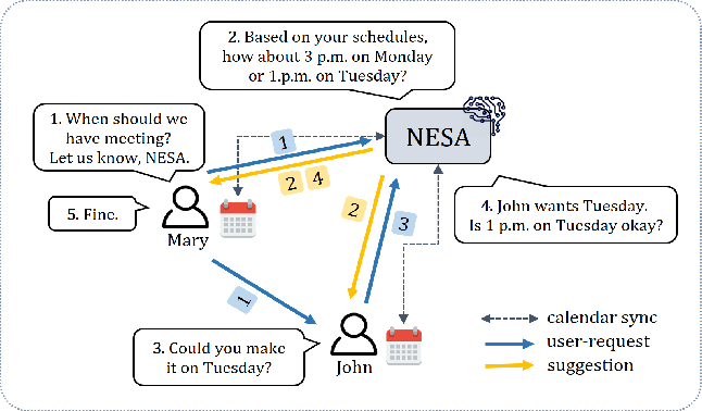 Figure 1 for Learning User Preferences and Understanding Calendar Contexts for Event Scheduling