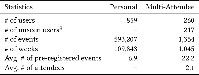 Figure 2 for Learning User Preferences and Understanding Calendar Contexts for Event Scheduling