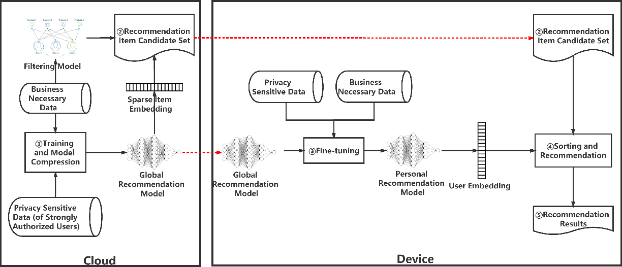 Figure 1 for $C^3DRec$: Cloud-Client Cooperative Deep Learning for Temporal Recommendation in the Post-GDPR Era