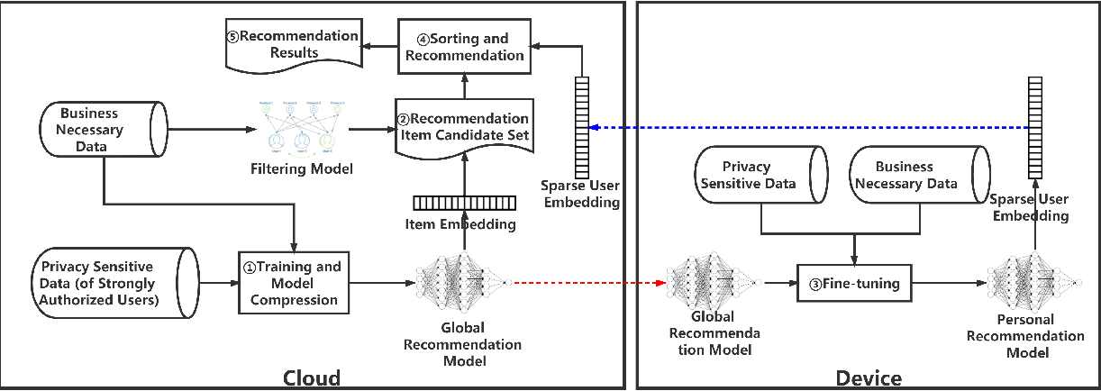 Figure 3 for $C^3DRec$: Cloud-Client Cooperative Deep Learning for Temporal Recommendation in the Post-GDPR Era