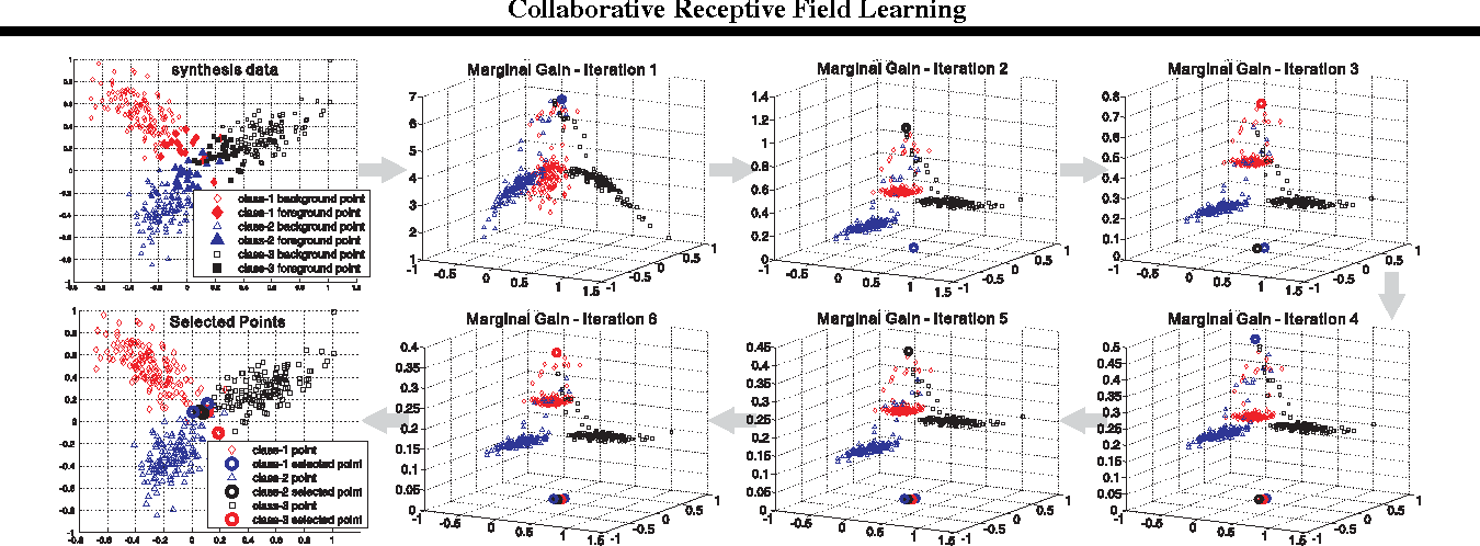 Figure 4 for Collaborative Receptive Field Learning
