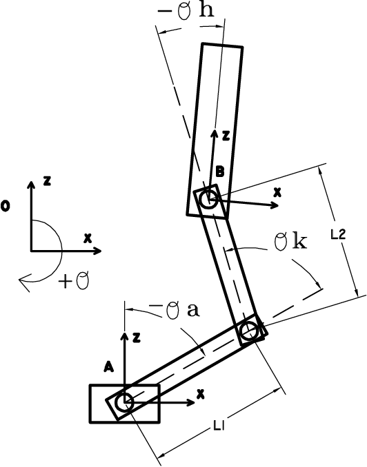Figure 3 1 From Virtual Model Control Of A Bipedal Walking Robot