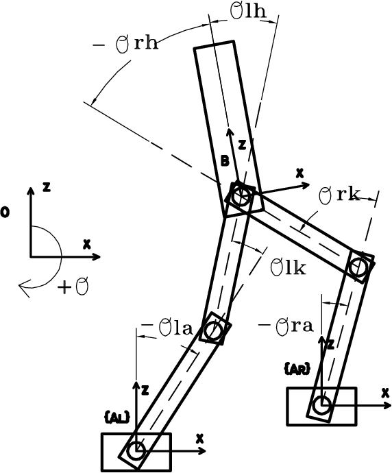 Figure 3 2 From Virtual Model Control Of A Bipedal Walking Robot