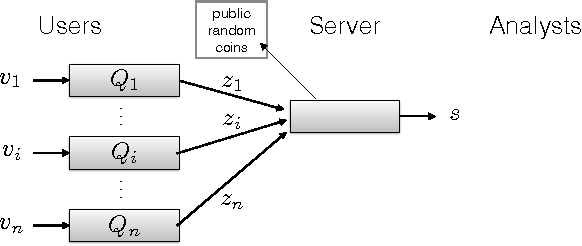 Figure 1 for Local, Private, Efficient Protocols for Succinct Histograms