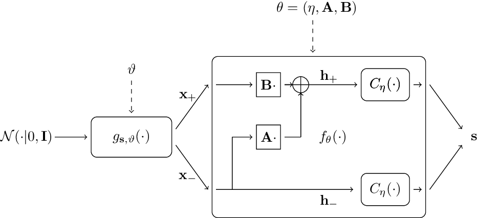 Figure 3 for Linearizing Visual Processes with Convolutional Variational Autoencoders