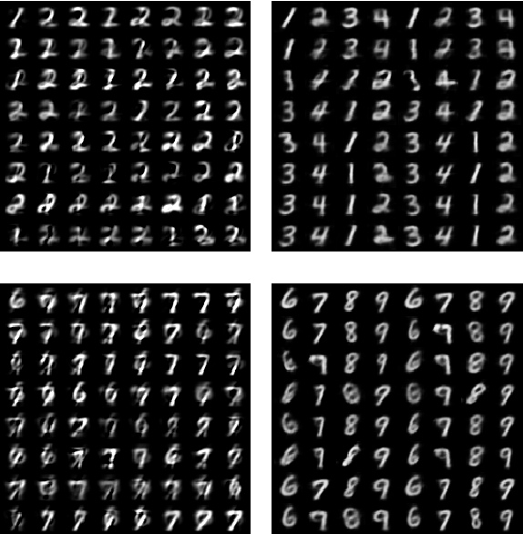 Figure 4 for Linearizing Visual Processes with Convolutional Variational Autoencoders