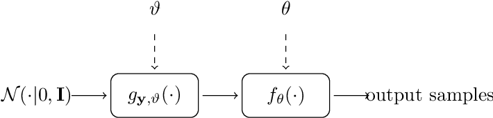 Figure 1 for Linearizing Visual Processes with Convolutional Variational Autoencoders
