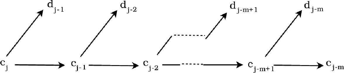 Figure 1.2: Schematic representation of the decomposition algorithm