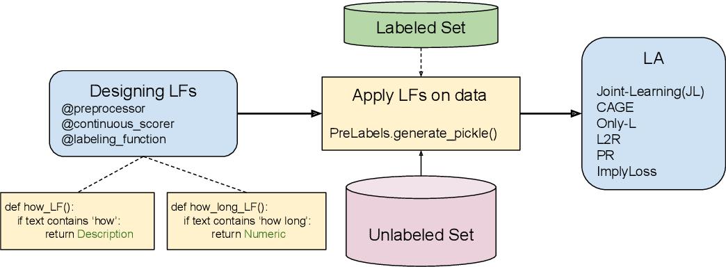 Figure 1 for SPEAR : Semi-supervised Data Programming in Python