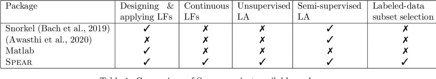 Figure 2 for SPEAR : Semi-supervised Data Programming in Python