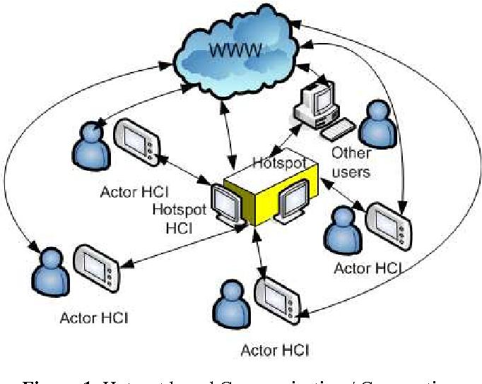 Hotspot Based Mobile Web Communication And Cooperation Abri Bus