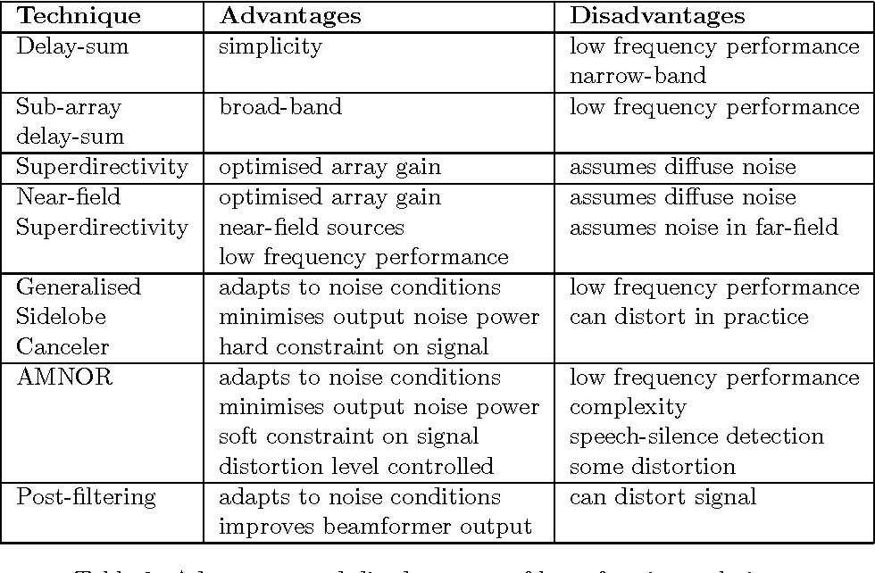 Table 2 from Microphone Arrays : A Tutorial - Semantic Scholar