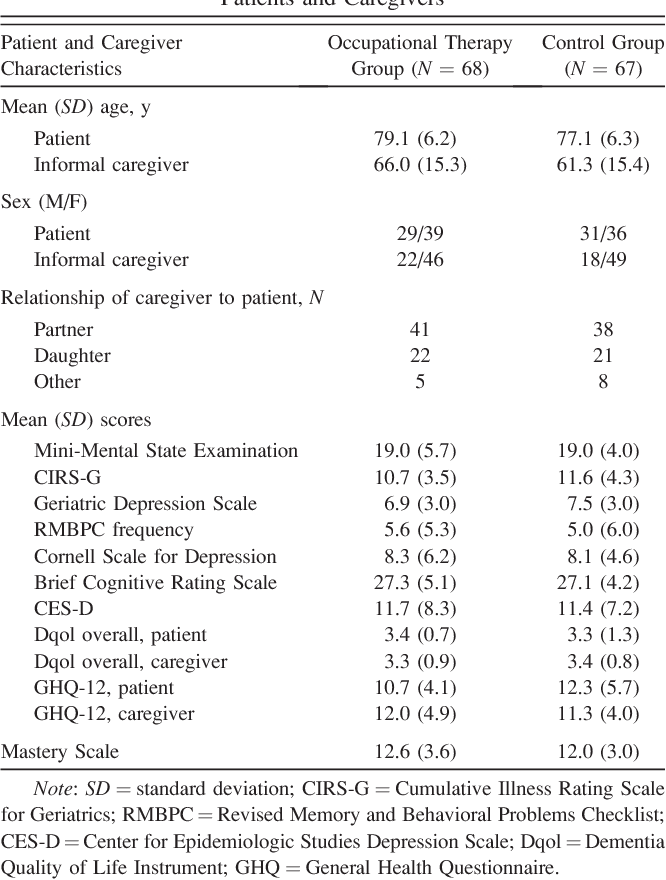Table 1. Baseline Characteristics of Dementia Patients and Caregivers