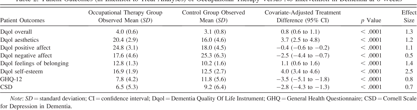 Table 2. Patient Outcomes (in Intention-to-Treat Analyses) of Occupational Therapy Versus No Intervention in Dementia at 6 Weeks