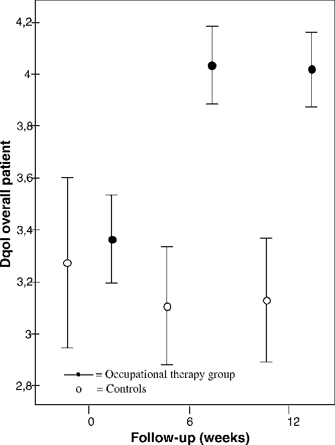 Figure 2. Means and 95% confidence intervals of Dementia Quality of Life Instrument (Dqol) overall patients at baseline, 6 weeks, and 12 weeks in occupational therapy group and control group.