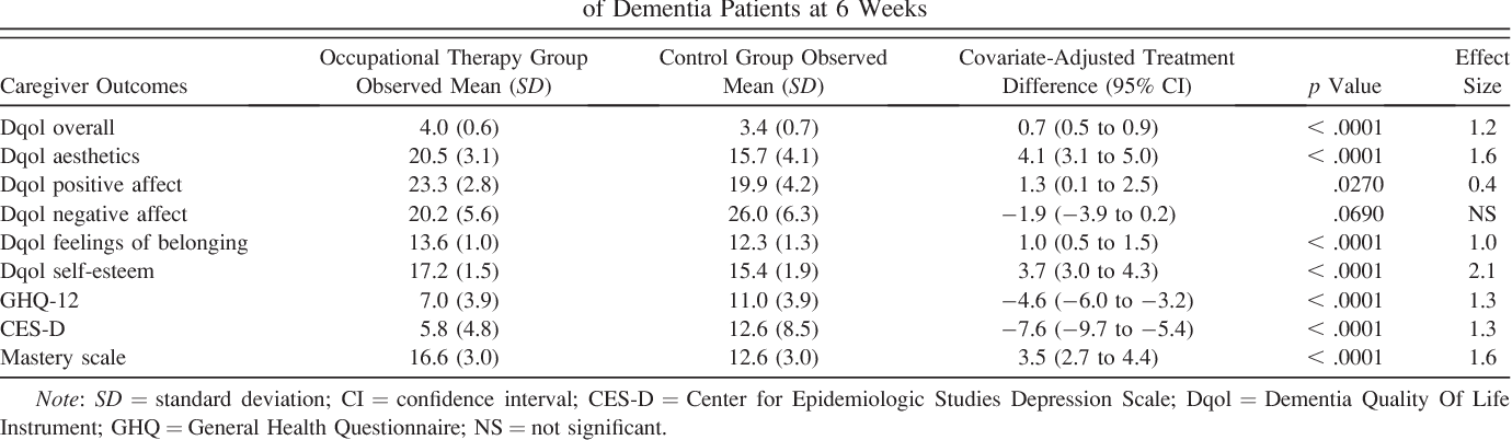 Table 3. Caregiver Outcomes (in Intention-to-Treat Analyses) of Occupational Therapy Versus No Intervention in Caregivers of Dementia Patients at 6 Weeks