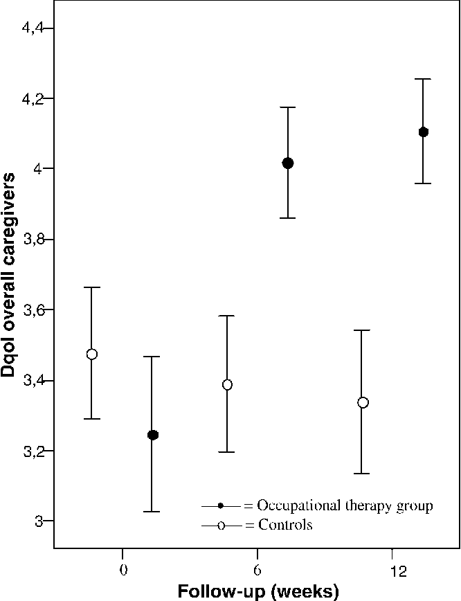 Figure 3. Means and 95% confidence intervals of Dementia Quality of Life Instrument (Dqol) overall caregivers at baseline, 6 weeks, and 12 weeks in occupational therapy group and control group.