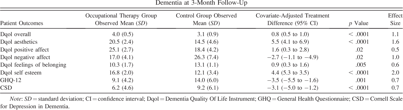 Table 4. Patient Outcomes (in Intention-to-Treat Analyses) of Occupational Therapy Versus No Intervention in Dementia at 3-Month Follow-Up