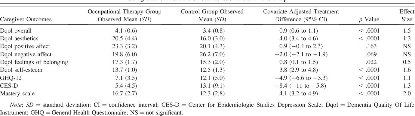 Table 5. Caregiver Outcomes (in Intention-to-Treat Analyses) of Occupational Therapy Versus No Intervention in Caregivers of Dementia Patients at 3-Month Follow-Up