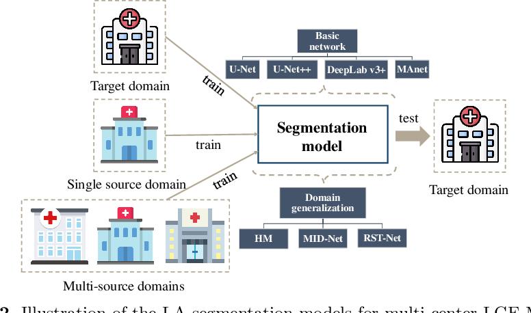 Figure 3 for AtrialGeneral: Domain Generalization for Left Atrial Segmentation of Multi-Center LGE MRIs