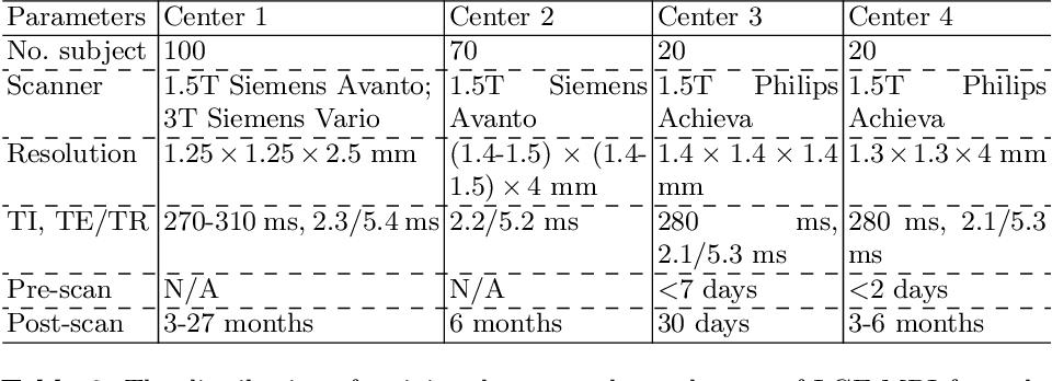Figure 2 for AtrialGeneral: Domain Generalization for Left Atrial Segmentation of Multi-Center LGE MRIs