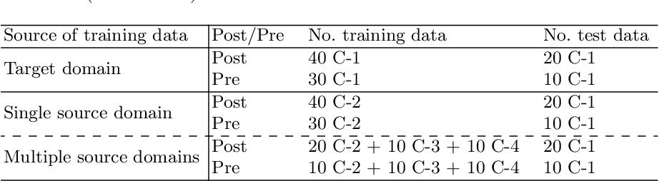 Figure 4 for AtrialGeneral: Domain Generalization for Left Atrial Segmentation of Multi-Center LGE MRIs