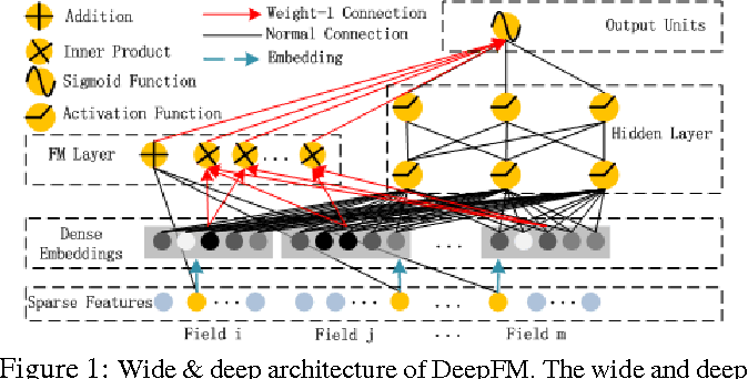 Figure 1 for DeepFM: A Factorization-Machine based Neural Network for CTR Prediction