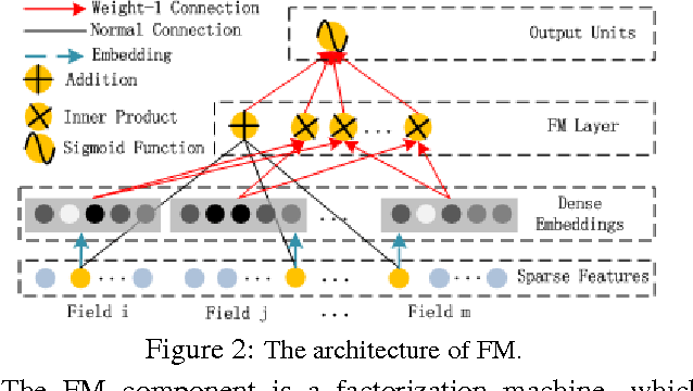 Figure 3 for DeepFM: A Factorization-Machine based Neural Network for CTR Prediction