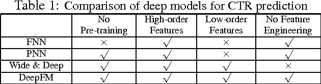 Figure 2 for DeepFM: A Factorization-Machine based Neural Network for CTR Prediction