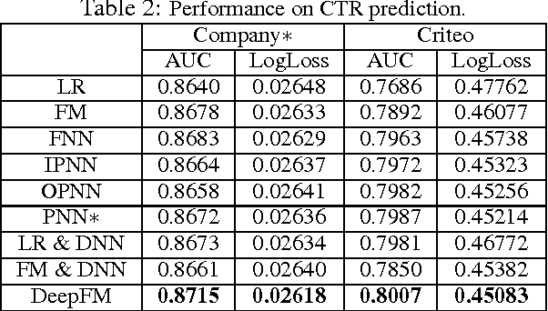 Figure 4 for DeepFM: A Factorization-Machine based Neural Network for CTR Prediction