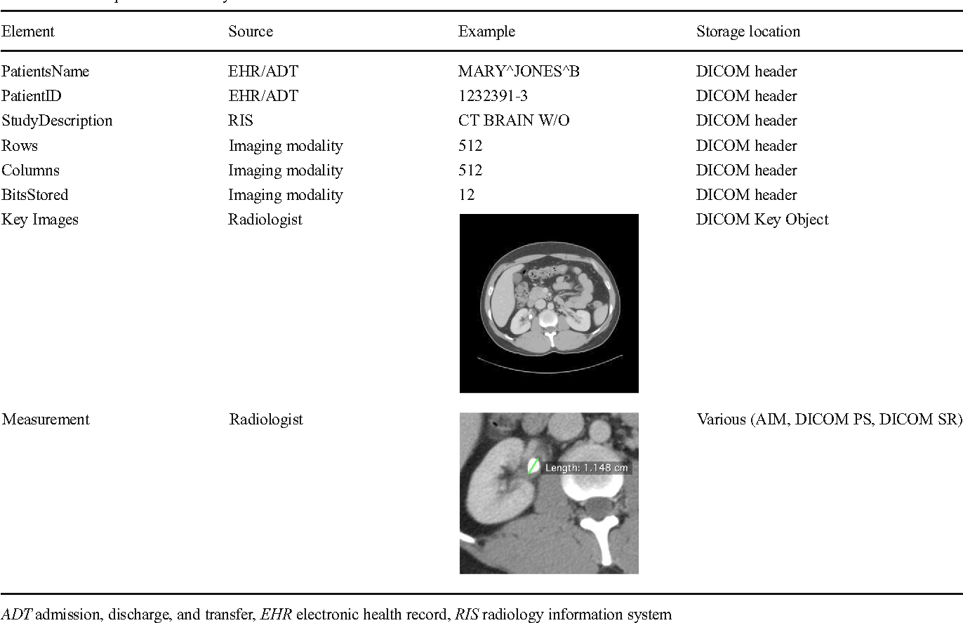 Medical Image Data and Datasets in the Era of Machine Learning