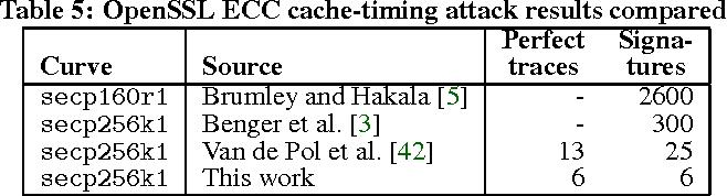Amplifying Side Channels Through Performance Degradation - Semantic