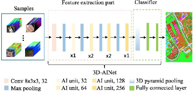 Figure 1 for Hyperspectral Classification Based on 3D Asymmetric Inception Network with Data Fusion Transfer Learning