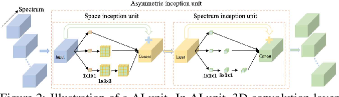 Figure 3 for Hyperspectral Classification Based on 3D Asymmetric Inception Network with Data Fusion Transfer Learning