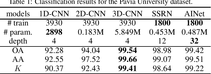 Figure 2 for Hyperspectral Classification Based on 3D Asymmetric Inception Network with Data Fusion Transfer Learning