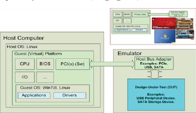 NVMe Solid State Drive verification solution using HW Emulation and